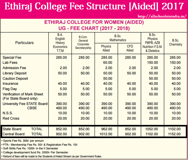 Ethiraj college application form 2020