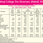 Latest Fee Structure of Ethiraj College 2017 [Aided]
