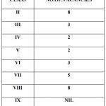 KV Mandapam : Vacancy Position List Class II – VIII