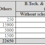 IIT Madras Fee Structure 2018