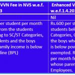 Revision of Fee of Vidyalaya Vikas Nidhi in JNVs 1.4.2018